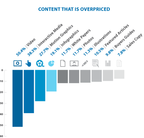 Bar graph showing data of content that is overpriced