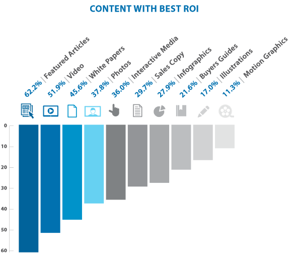 Bar graph showing data of content with best ROI